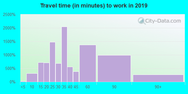 33181 zip code travel time to work (commute)