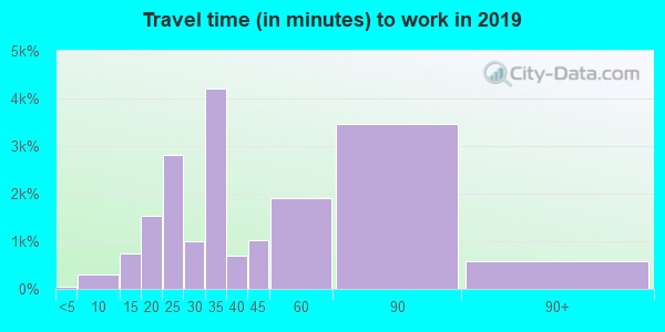 33183 zip code travel time to work (commute)