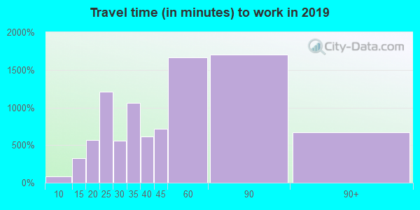 33187 zip code travel time to work (commute)