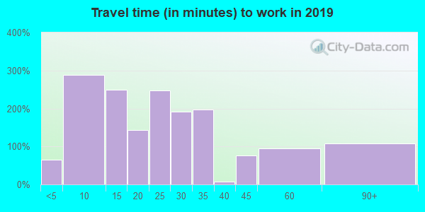 33306 zip code travel time to work (commute)