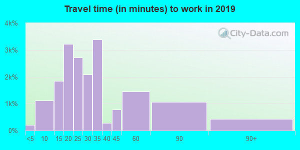33351 zip code travel time to work (commute)