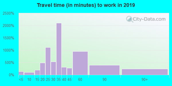 33412 zip code travel time to work (commute)