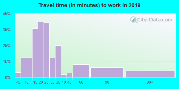 33418 zip code travel time to work (commute)