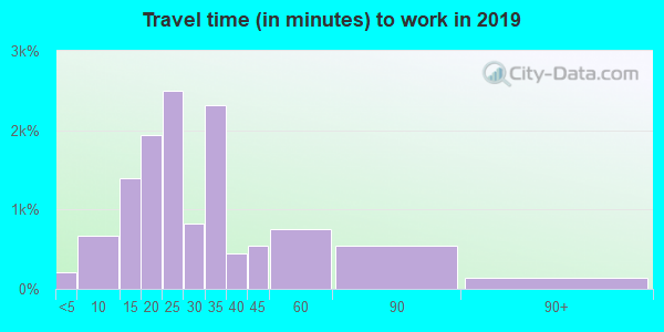33426 zip code travel time to work (commute)