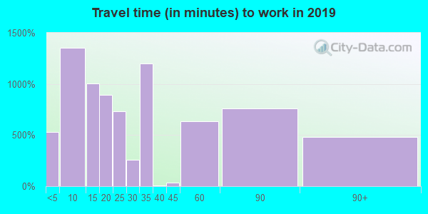 33430 zip code travel time to work (commute)