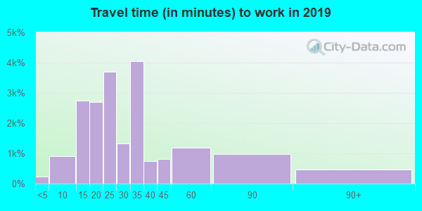 33436 zip code travel time to work (commute)