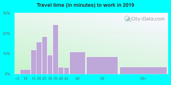 33437 zip code travel time to work (commute)