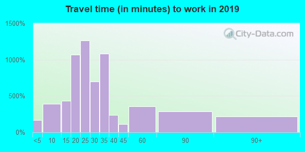 33446 zip code travel time to work (commute)
