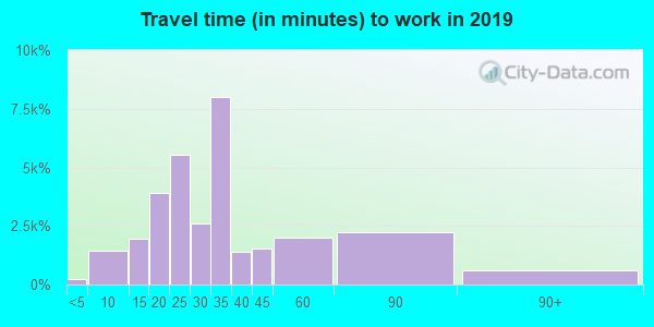 33463 zip code travel time to work (commute)