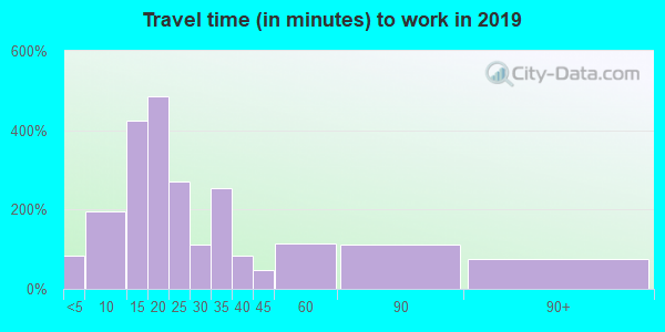 33480 zip code travel time to work (commute)