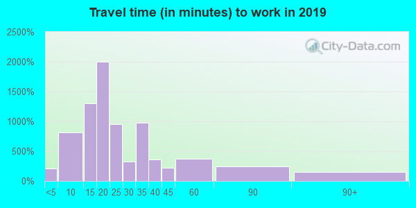 33487 zip code travel time to work (commute)
