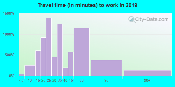 33534 zip code travel time to work (commute)
