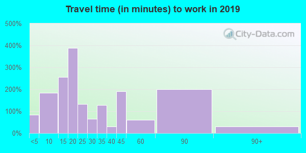33538 zip code travel time to work (commute)