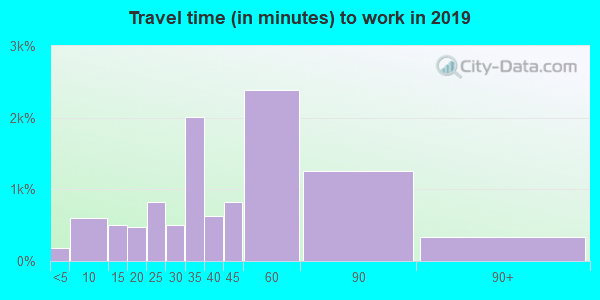 33547 zip code travel time to work (commute)