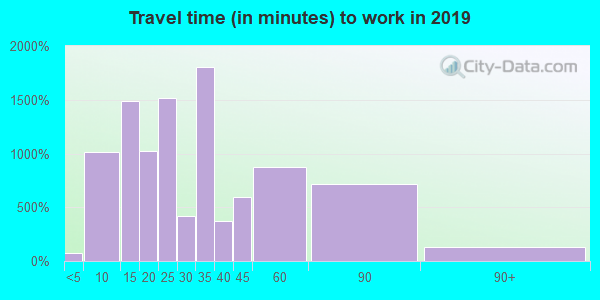 33566 zip code travel time to work (commute)