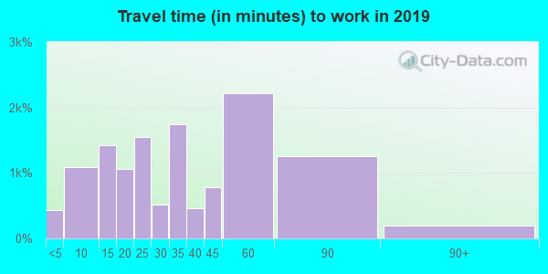 33570 zip code travel time to work (commute)