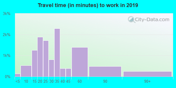 33584 zip code travel time to work (commute)