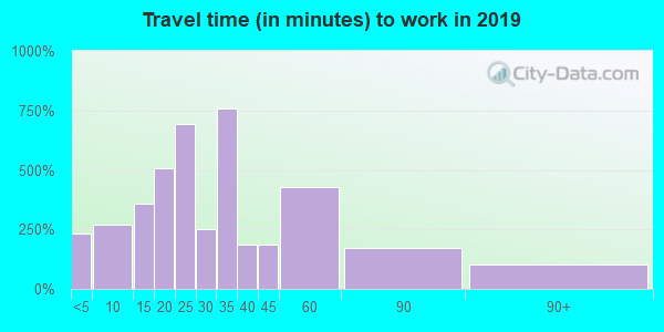 33592 zip code travel time to work (commute)