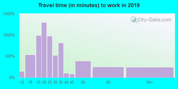 33605 zip code travel time to work (commute)