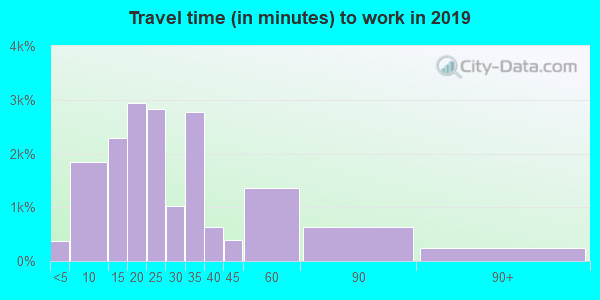 33611 zip code travel time to work (commute)