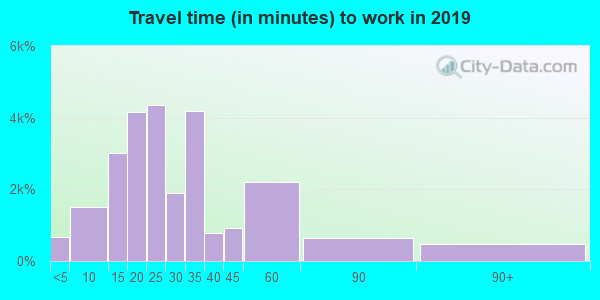 33614 zip code travel time to work (commute)
