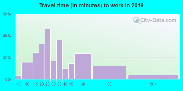 33615 zip code travel time to work (commute)