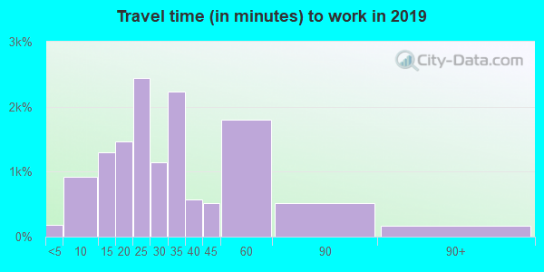 33618 zip code travel time to work (commute)