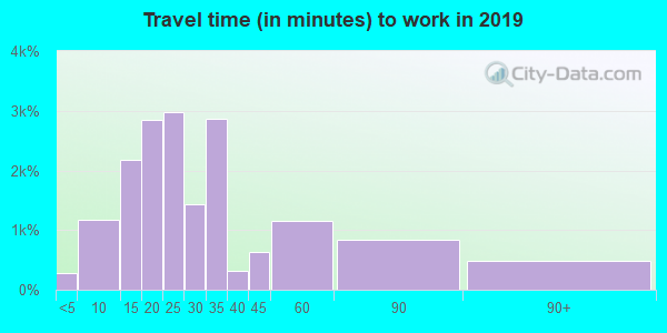 33619 zip code travel time to work (commute)