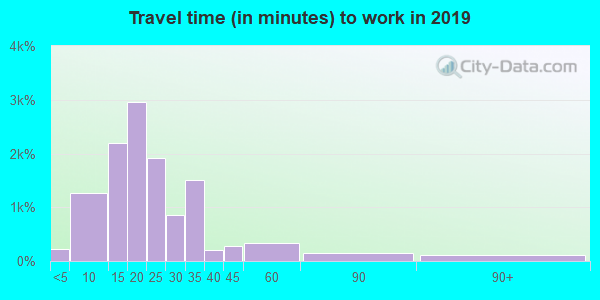 33629 zip code travel time to work (commute)