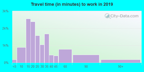 33703 zip code travel time to work (commute)