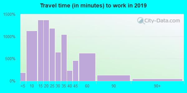 33704 zip code travel time to work (commute)