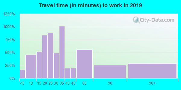 33708 zip code travel time to work (commute)