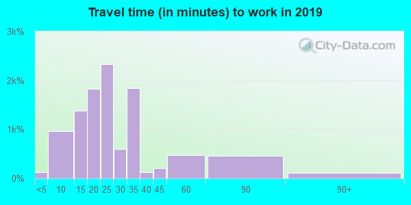 33709 zip code travel time to work (commute)