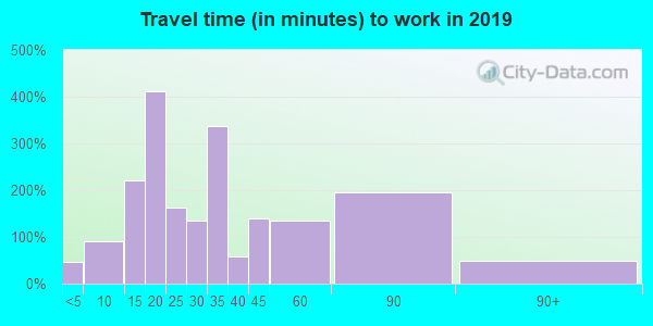 33715 zip code travel time to work (commute)