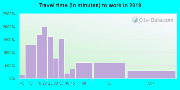 33755 zip code travel time to work (commute)