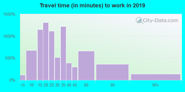 33761 zip code travel time to work (commute)