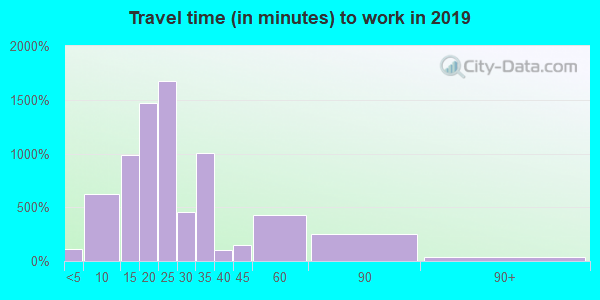 33777 zip code travel time to work (commute)