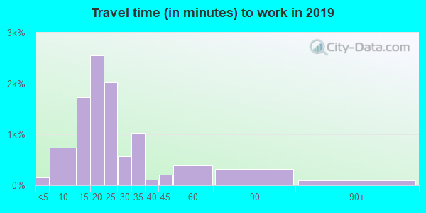 33782 zip code travel time to work (commute)