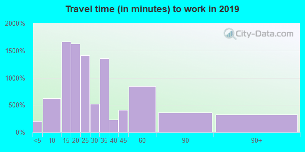 33805 zip code travel time to work (commute)