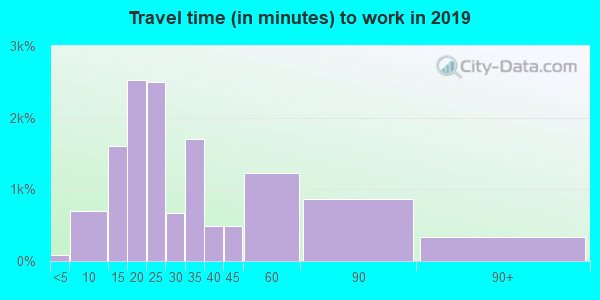 33809 zip code travel time to work (commute)