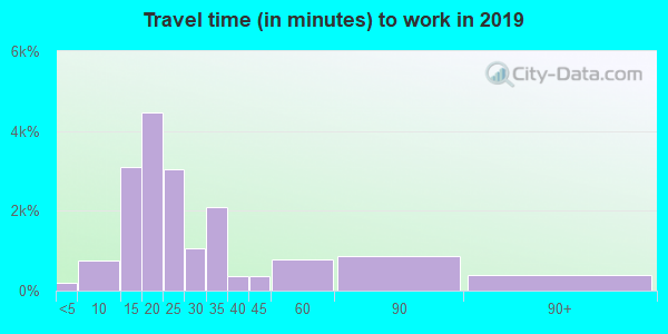 33813 zip code travel time to work (commute)