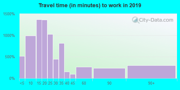 33825 zip code travel time to work (commute)