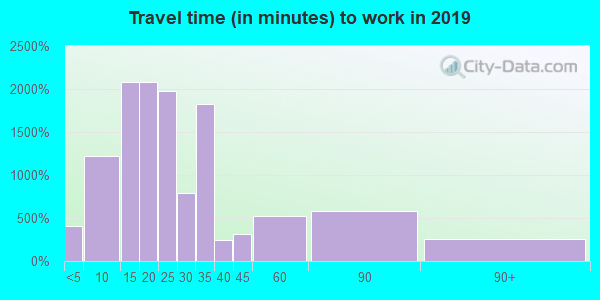 33830 zip code travel time to work (commute)