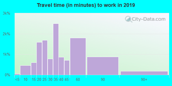 33837 zip code travel time to work (commute)