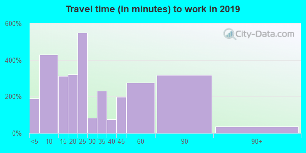 33843 zip code travel time to work (commute)