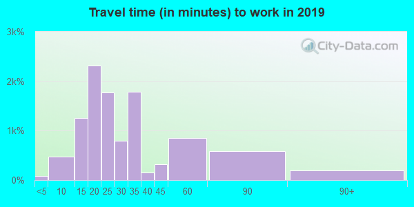 33860 zip code travel time to work (commute)