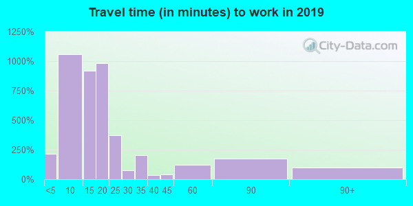 33872 zip code travel time to work (commute)
