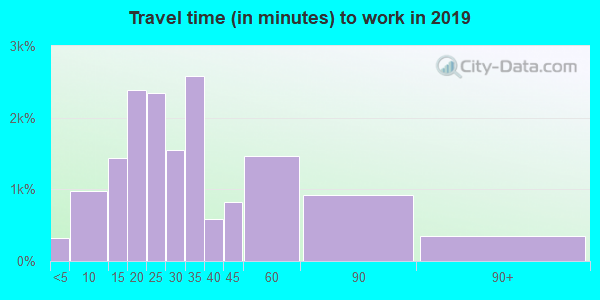 33905 zip code travel time to work (commute)