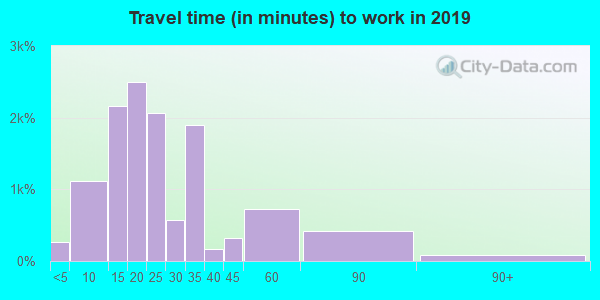 33919 zip code travel time to work (commute)