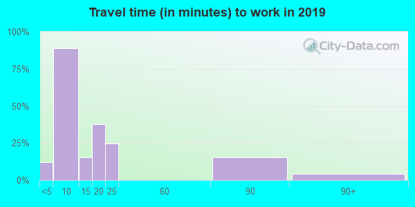 33921 zip code travel time to work (commute)